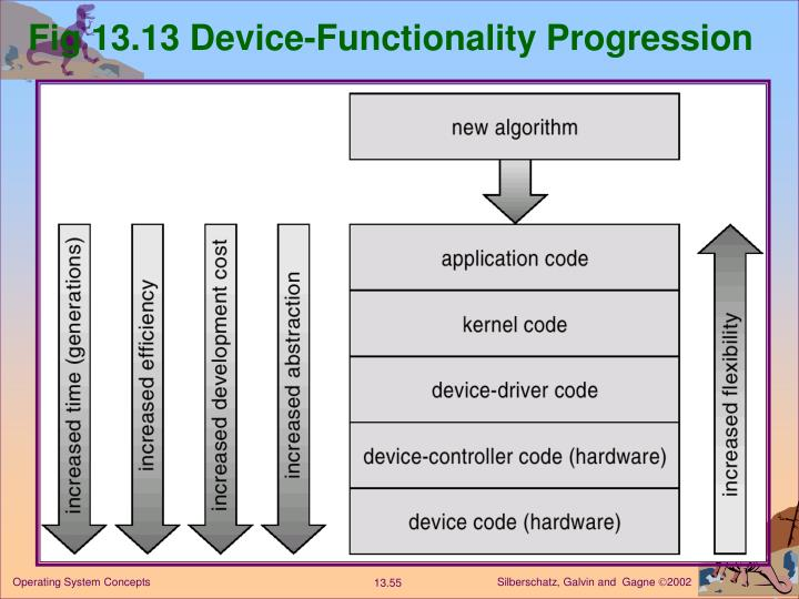 Fig 13.13 Device-Functionality Progression