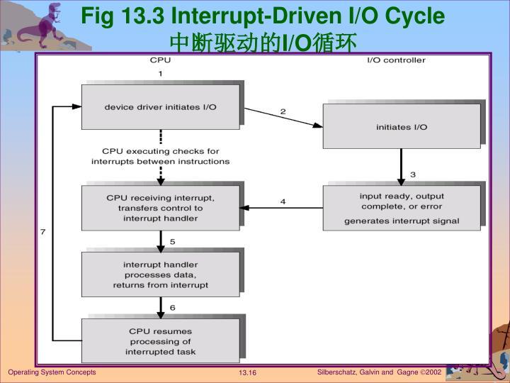 Fig 13.3 Interrupt-Driven I/O Cycle
