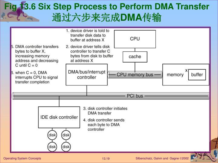 Fig 13.6 Six Step Process to Perform DMA Transfer