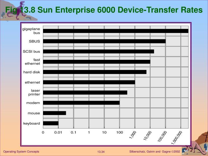 Fig 13.8 Sun Enterprise 6000 Device-Transfer Rates