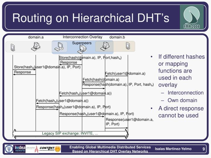 Routing on Hierarchical DHT's