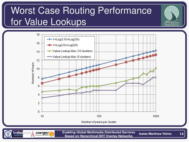 Worst Case Routing Performance