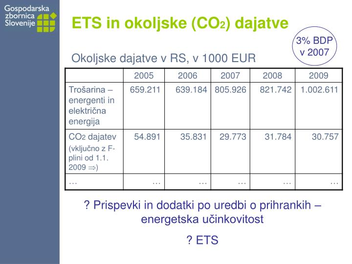 ETS in okoljske (CO