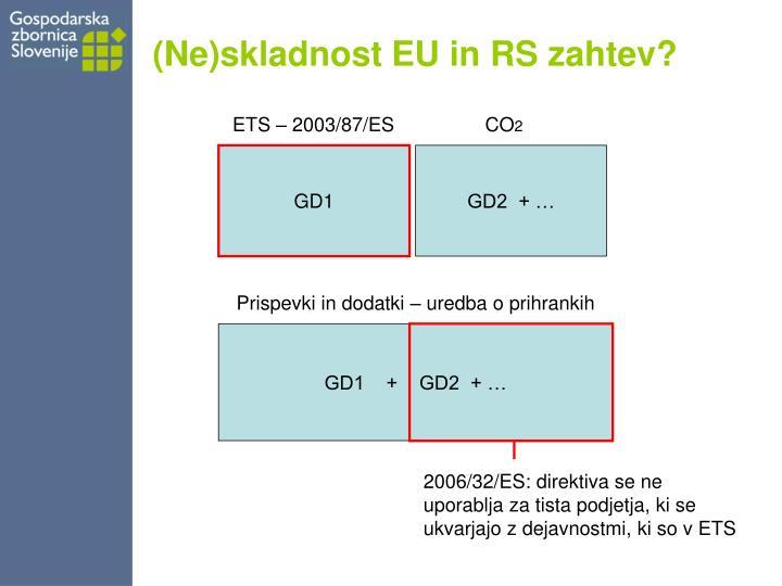 (Ne)skladnost EU in RS zahtev?