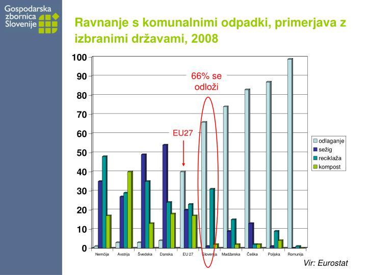 Ravnanje s komunalnimi odpadki, primerjava z izbranimi državami, 2008