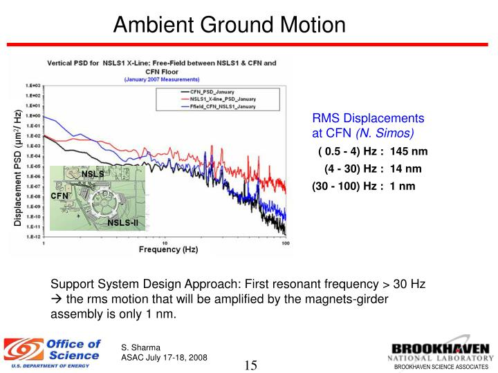 Ambient Ground Motion