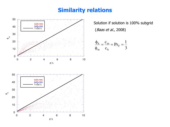 Solution if solution is 100% subgrid