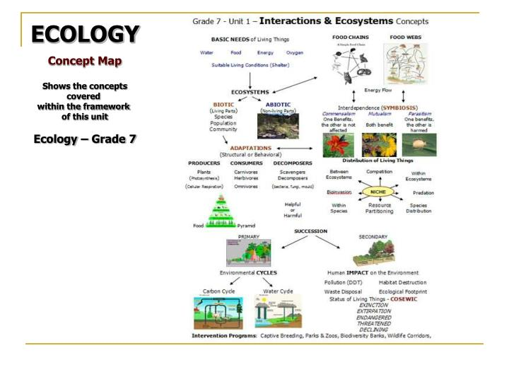Ppt Ecology Powerpoint Slideshow Grade 7 Science Interactions