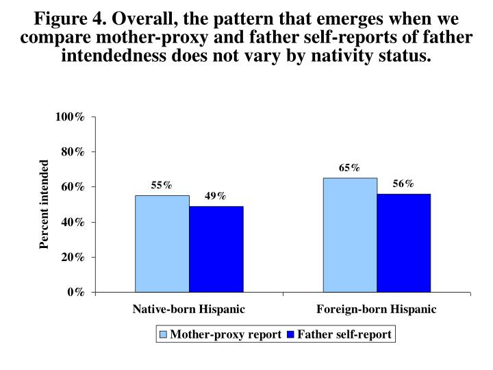 Figure 4. Overall, the pattern that emerges when we compare mother-proxy and father self-reports of father intendedness does not vary by nativity status.