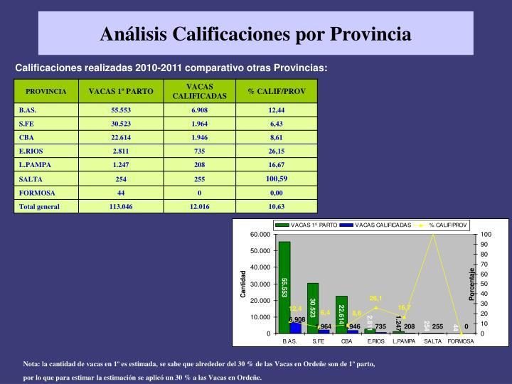 Análisis Calificaciones por Provincia