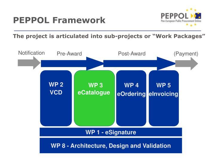 Peppol framework