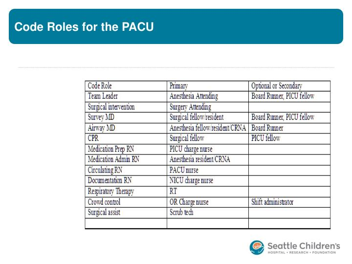 Code Roles for the PACU