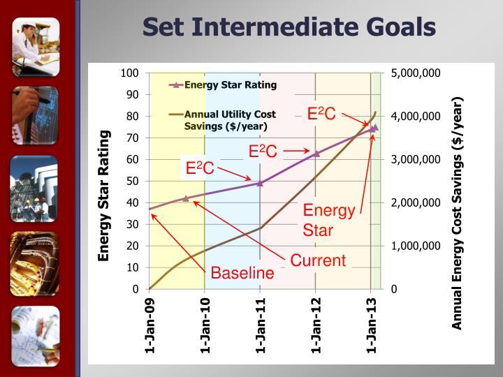 Set Intermediate Goals