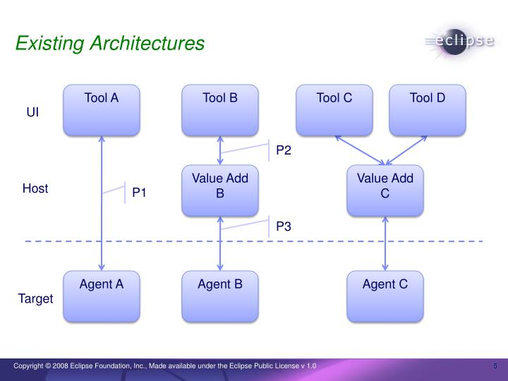 Existing Architectures