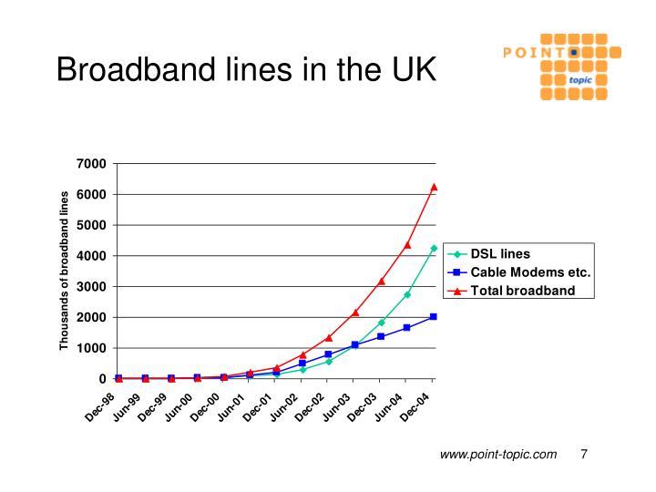 Broadband lines in the UK