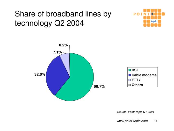 Share of broadband lines by technology Q2 2004
