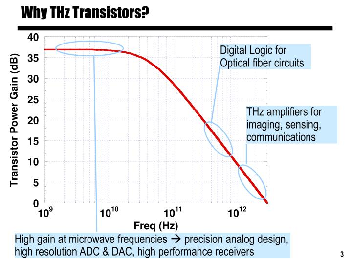 Why thz transistors