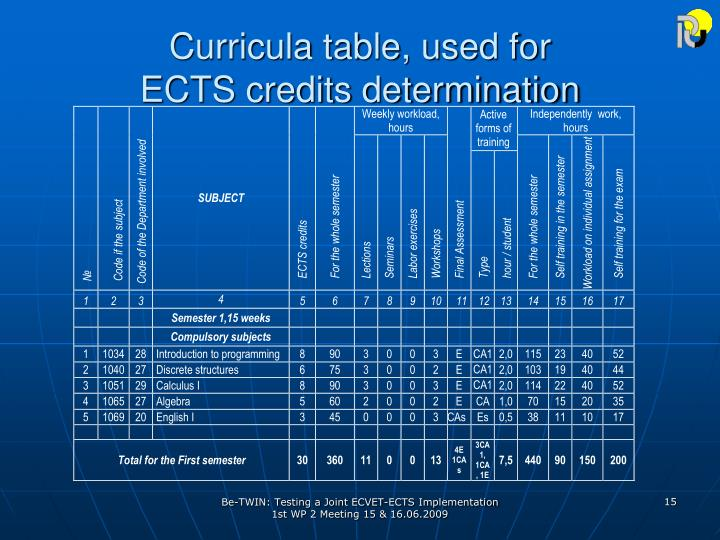 Curricula table, used for