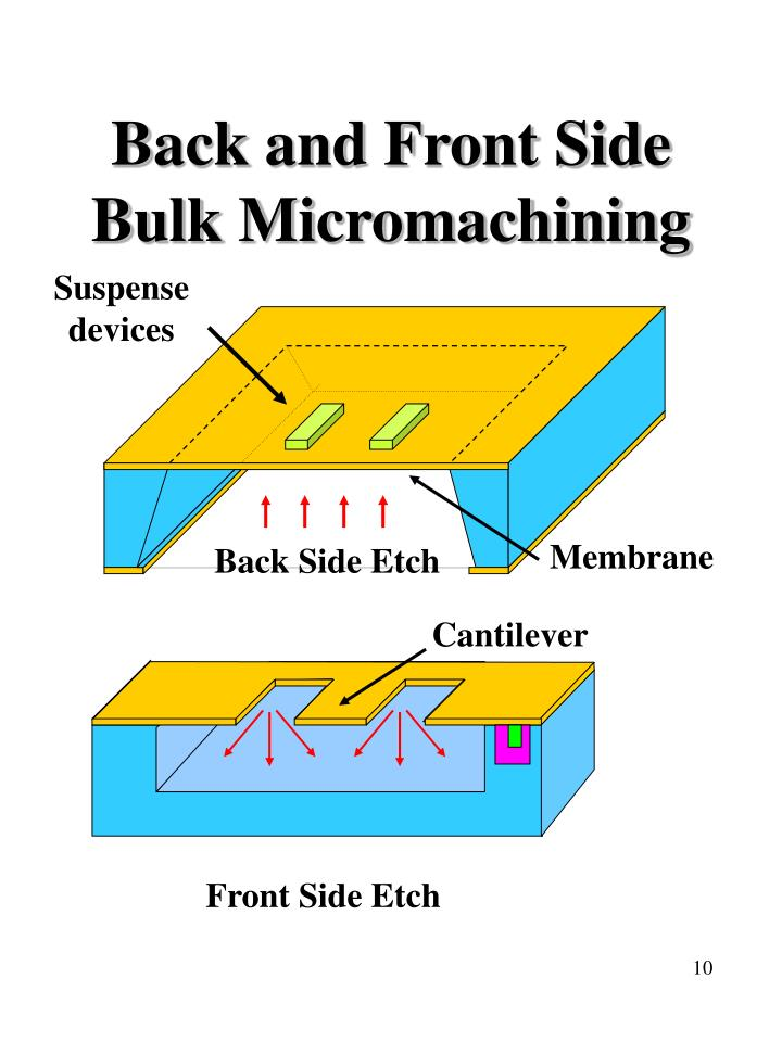 Back and Front Side Bulk Micromachining