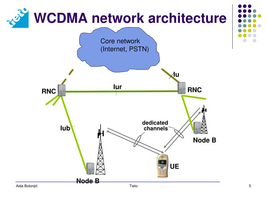 PPT - WCDMA/HSPA Aida Botonji ć PowerPoint Presentation - ID