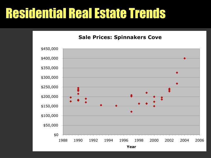 Residential Real Estate Trends