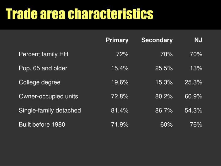 Trade area characteristics