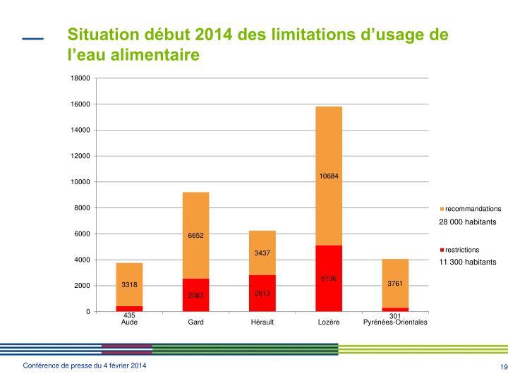 Situation début 2014 des limitations d'usage de l'eau alimentaire