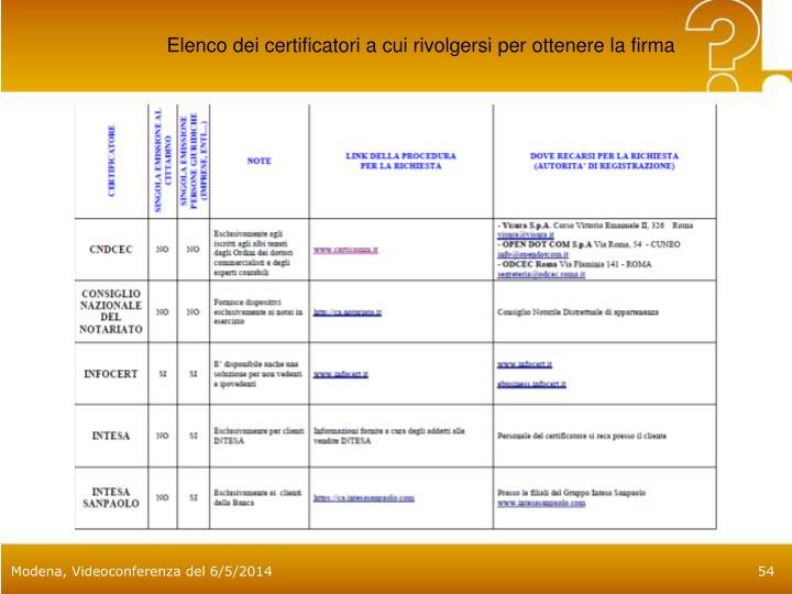Elenco dei certificatori a cui rivolgersi per ottenere la firma