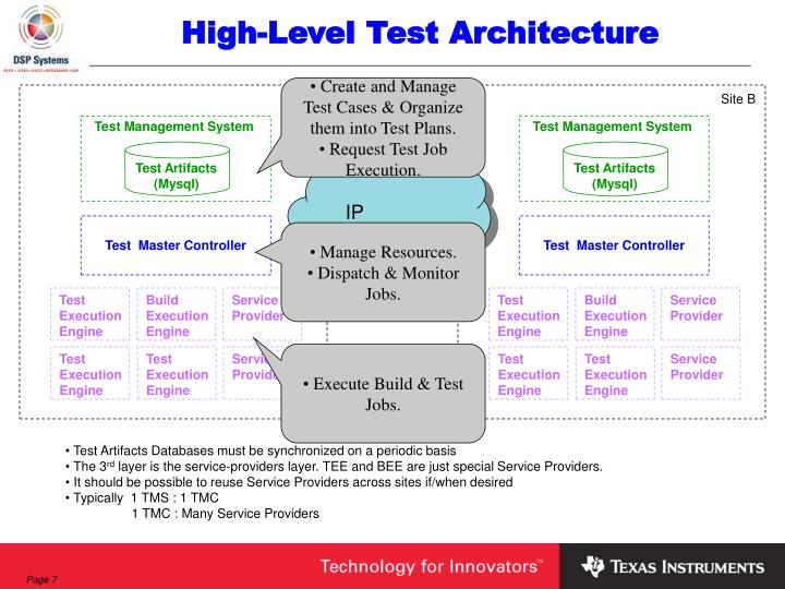 High Level Test Architecture