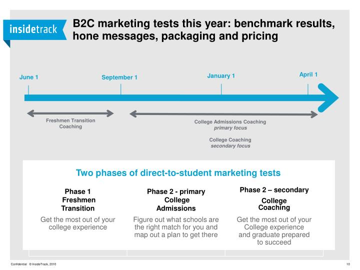 B2C marketing tests this year: benchmark results, hone messages, packaging and pricing