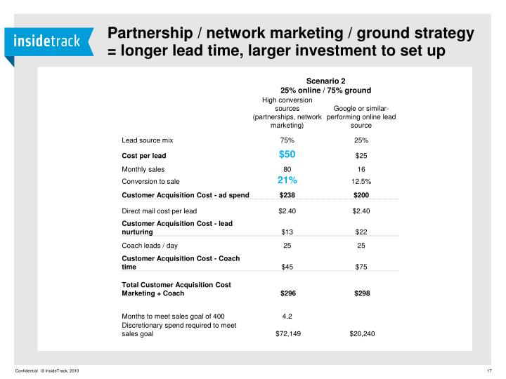 Partnership / network marketing / ground strategy = longer lead time, larger investment to set up