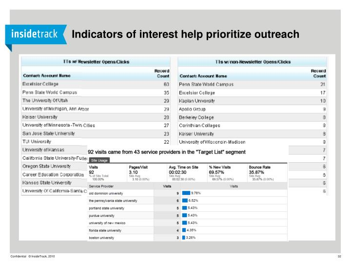 Indicators of interest help prioritize outreach