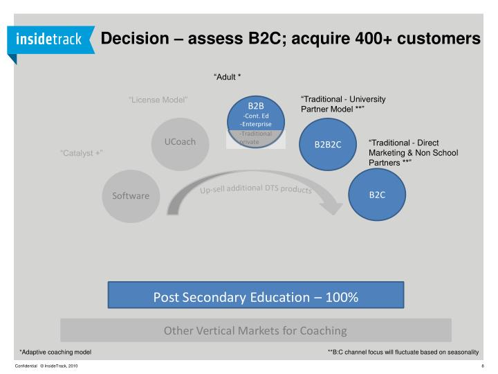 Decision – assess B2C; acquire 400+ customers