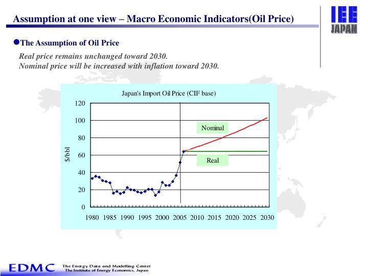 Assumption at one view – Macro Economic Indicators(Oil Price)