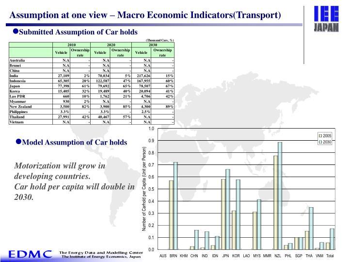Assumption at one view – Macro Economic Indicators(Transport)