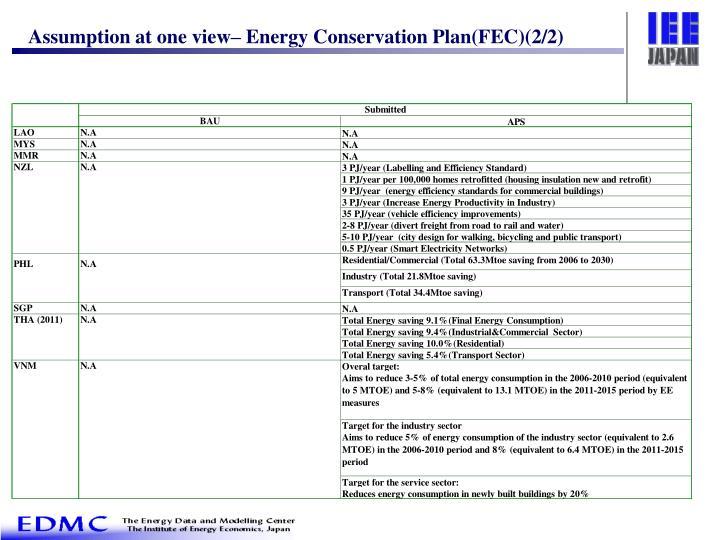 Assumption at one view– Energy Conservation Plan(FEC)(2/2)