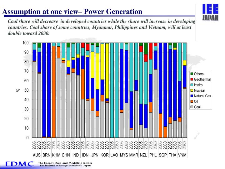 Assumption at one view– Power Generation