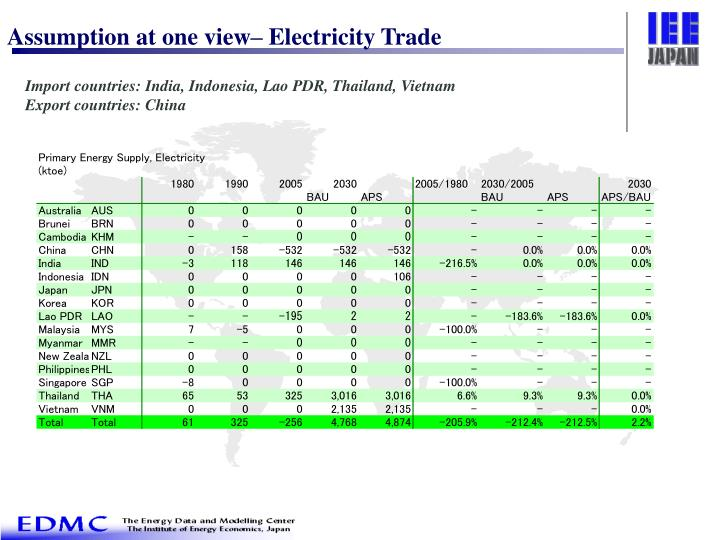 Assumption at one view– Electricity Trade