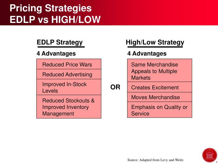 low pricing strategy Other types of pricing strategies for ecommerce price strategy for dropshippers if you don't base your pricing on any strategy chances are that you might set it too high or too low.