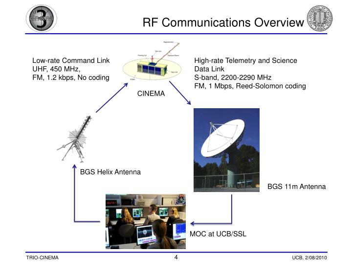 RF Communications Overview