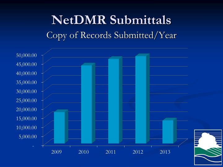 NetDMR Submittals