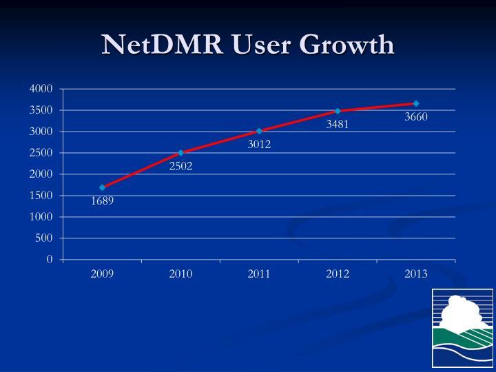 NetDMR User Growth