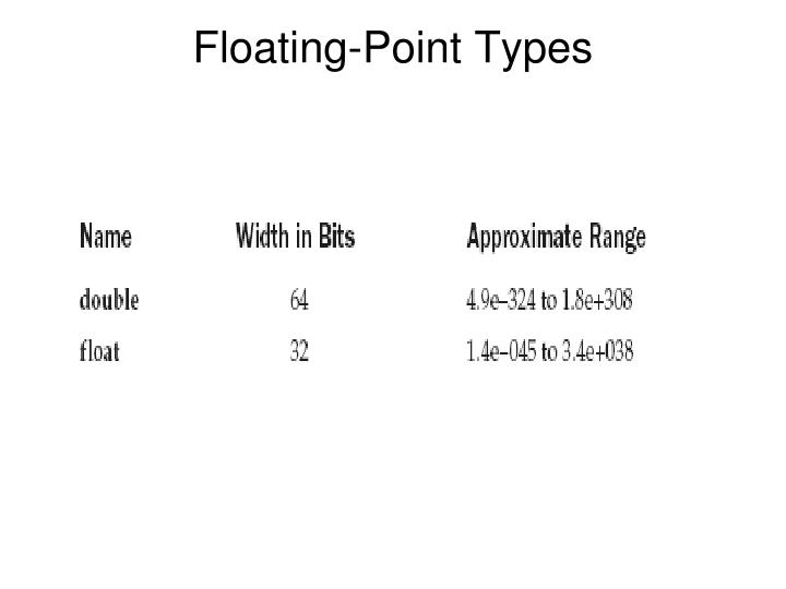 Floating-Point Types