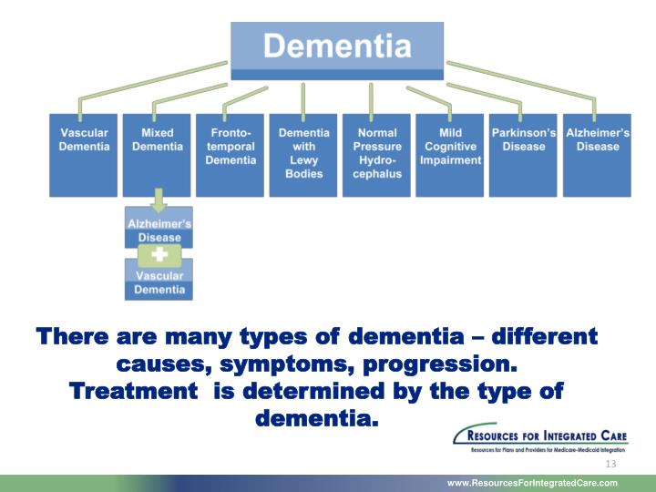 There are many types of dementia – different causes, symptoms, progression.