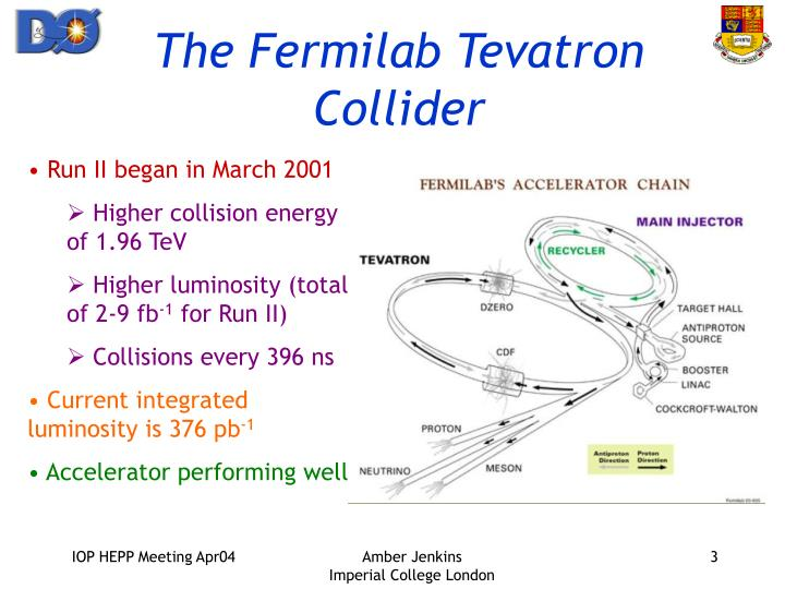 The fermilab tevatron collider