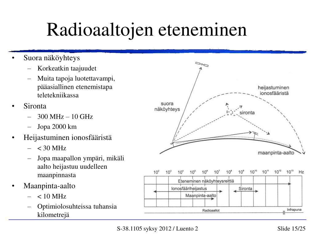 Radioaallot