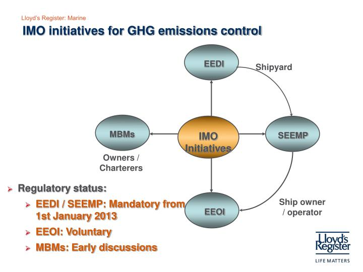 IMO initiatives for GHG emissions control