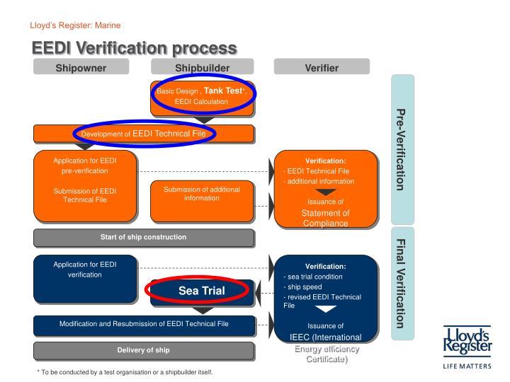 EEDI Verification process