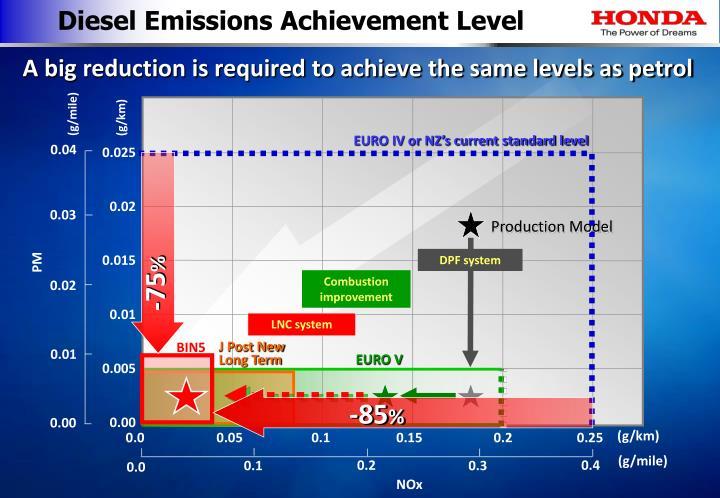 Diesel Emissions Achievement Level