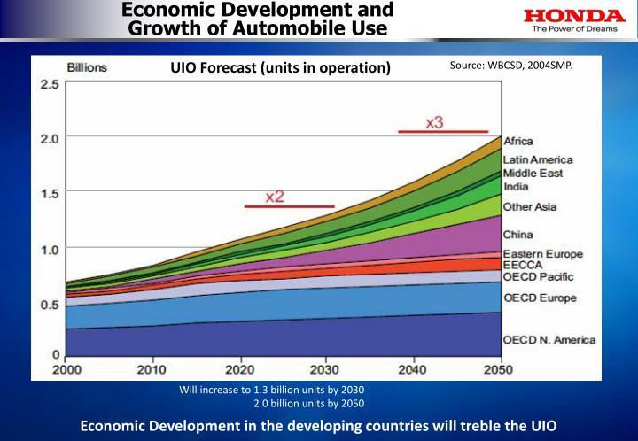 Economic Development and